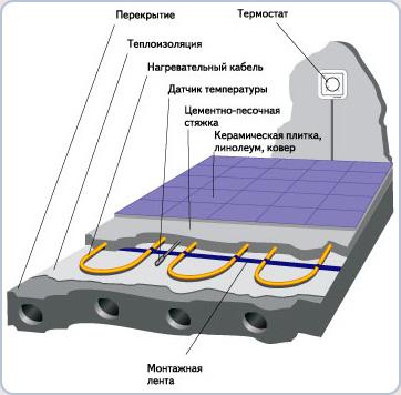 Рис.7. Схема устройства теплых полов.  В качестве основной (главной) система теплого пола используется обычно в...